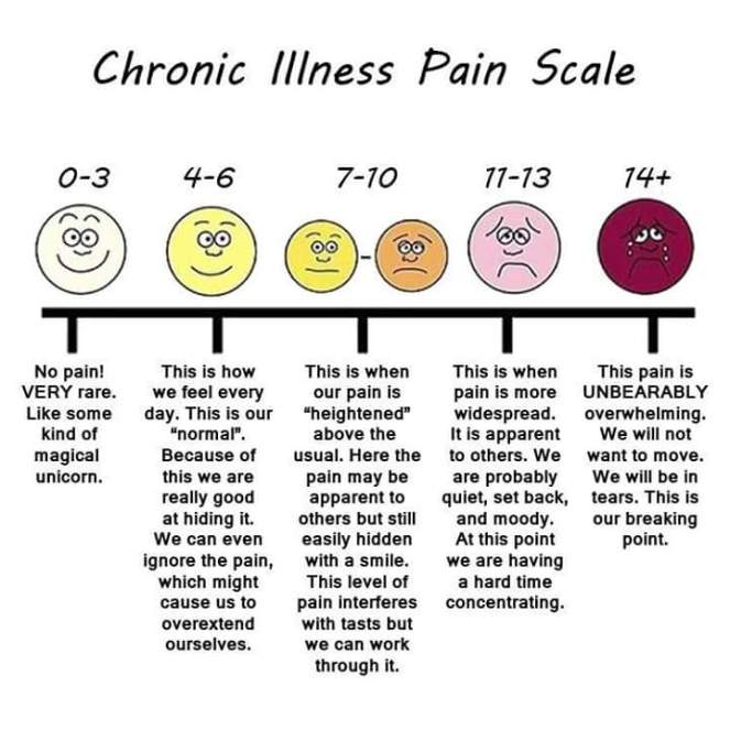 Chronic Pain Scale